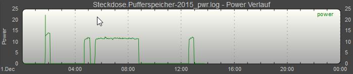 Heizung Projekt_fhem_Homematic_steckdose_verbrauch_diagramm
